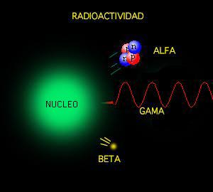 Elementos radiactivos urtaz Gallery