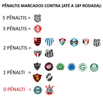 Penaltis contra