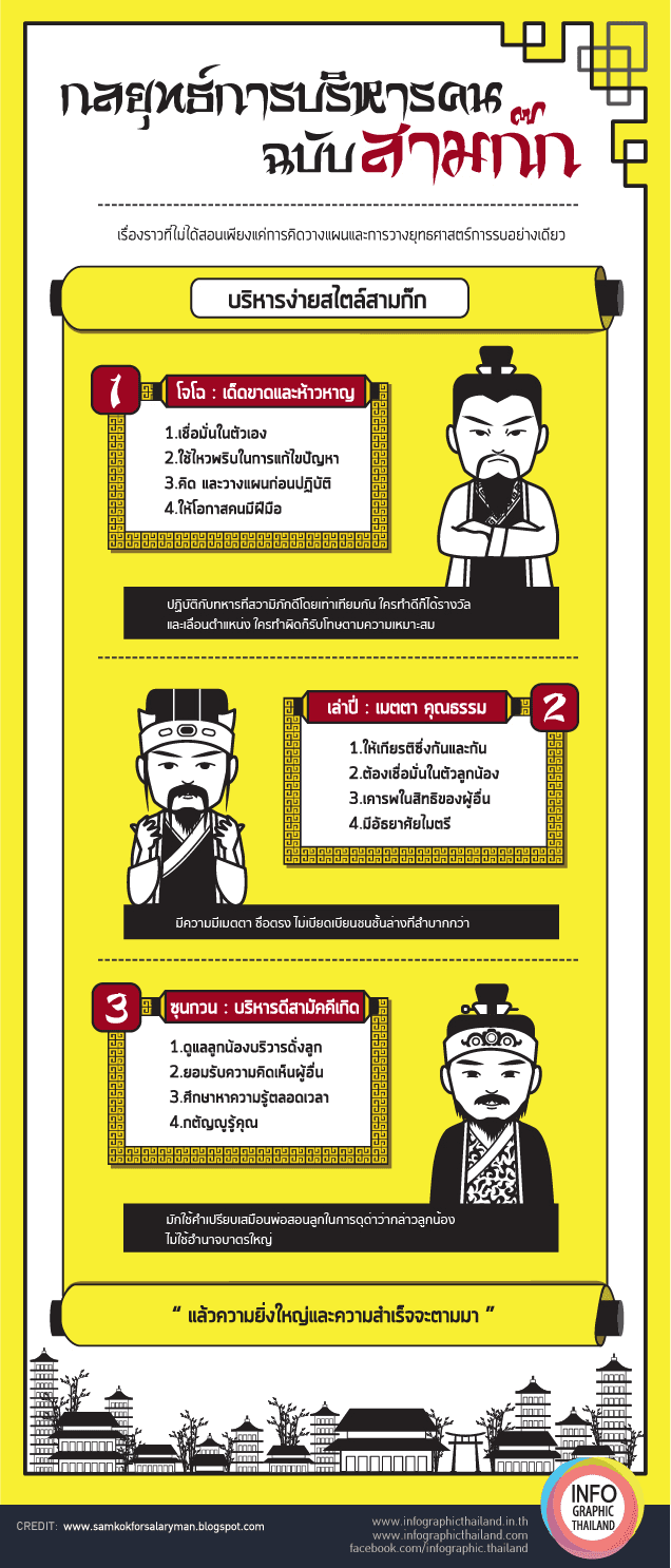 Infographic กลยุทธ์การบริหารคนแบบฉบับสามก๊ก