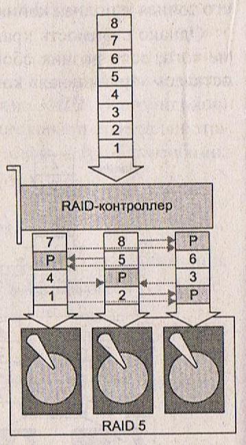 уровней RAID 0+1 (Raid 10)