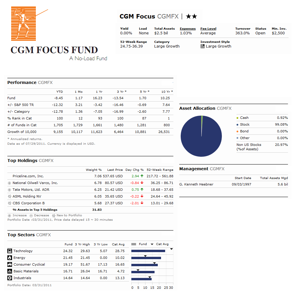 Business And Finances Cgm Focus Fund Mutf Cgmfx Review