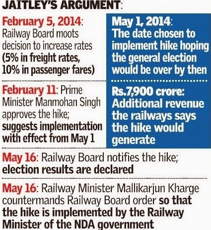 http://indianexpress.com/article/india/politics/upa-factored-in-fare-hike-in-interim-railway-budget-but-did-not-say-so-in-parliament/