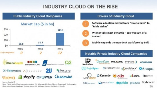 industry cloud on the rise