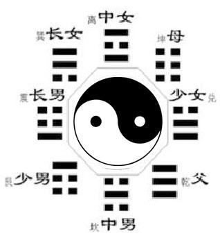 Bát Quái Hậu Thiên - Dịch học 3