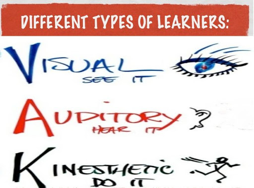 adult learners,barriers to learning,define deep,define knowing,define successfully,definition of know,different learning styles,different styles,different types of learning,different types of learning styles,different ways of learning,graphic organizer definition,graphic organizer examples,graphic organizers for writing,how to understand math,knowing definition,known meaning,learning modalities,learning preferences,learning styles,learning techniques,learning types,styles of learning,tactile learning style,teaching skills,the gray,types of graphic organizers,types of learning styles,understand meaning,understanding,understanding math,visual learning style,web graphic organizer,what are learning styles,what is a graphic organizer,what is understanding,writing graphic organizers
