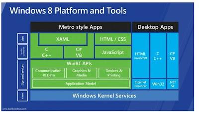 ZLtaJ 資訊觀點: 淺談 Microsoft Windows 8 Metro 介面
