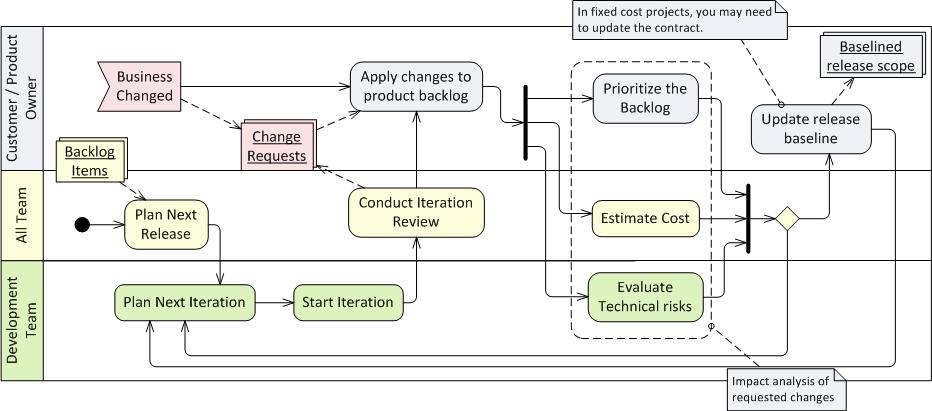 how to create activity diagram in visio