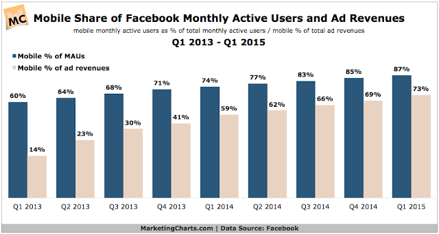""":Facebook's Mobile Users vs Mobile Revenue """