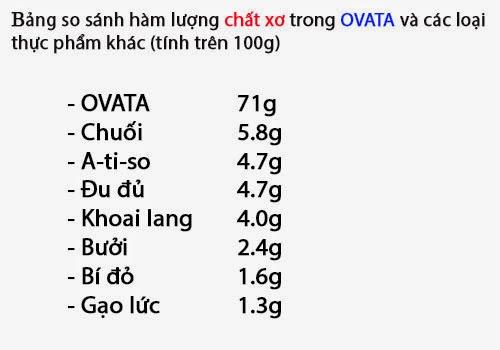 Thành phần Ovata