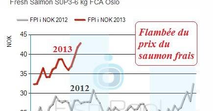 Regard sur la p che et l 39 aquaculture aquablog marine - Prix du saumon ...
