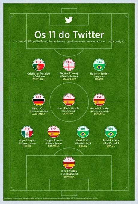 Popularidade dos jogadores que estão na Copa do Mundo Brasil 2014