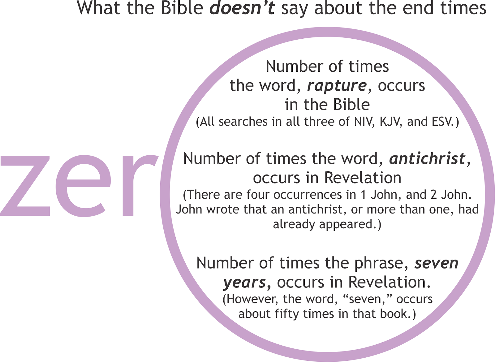 I Dont Have A Lot Of Answers On End Times Some People Seem To Have Answers And They May Be Right The Above Graphic Illustrates Reasons For Caution