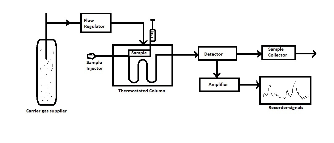 block diagram gas chromatography  juanribon, wiring diagram