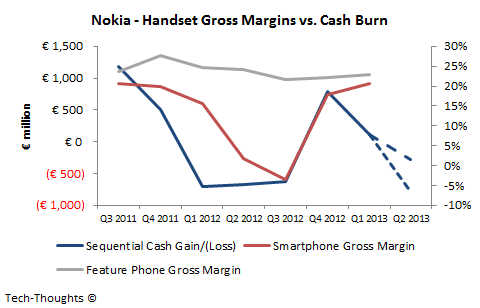 Nokia - Handset Gross Margins vs. Cash Burn