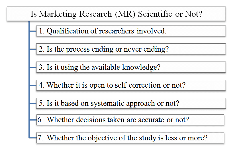 an analysis of whether of not marketing Free article analysis papers, essays, and research papers the controversy is whether or not the district is bound to the same laws and amendments that the rest of the united states is marketing article analysis - marketing article analysis kodak shifts focus away from film, toward.