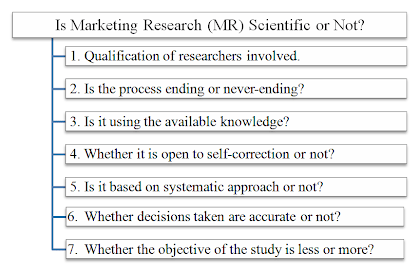 is marketing research scientific or not