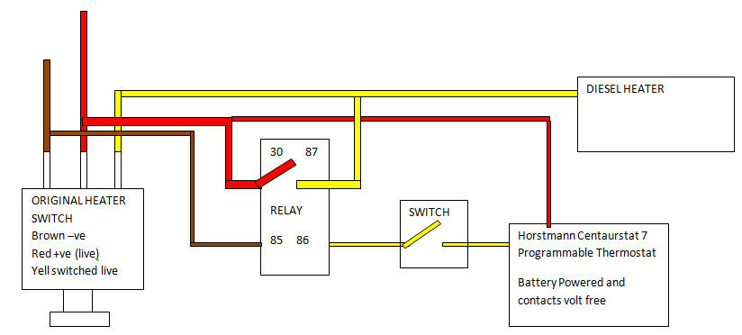 Narrowboat Central Heating Automation
