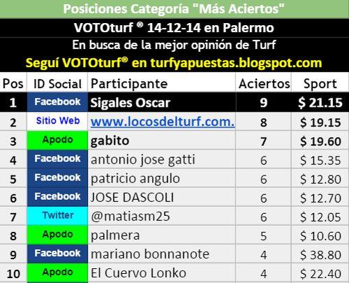 Tablas Posiciones Vototurf Más Aciertos