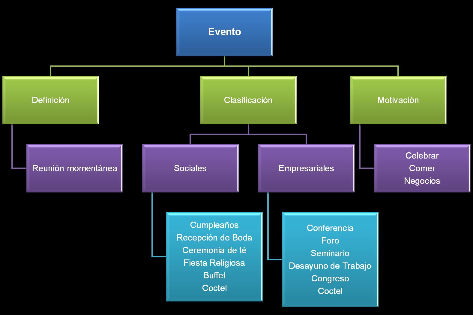 Organigrama empresarial related keywords organigrama for Tipos de servicios de un hotel