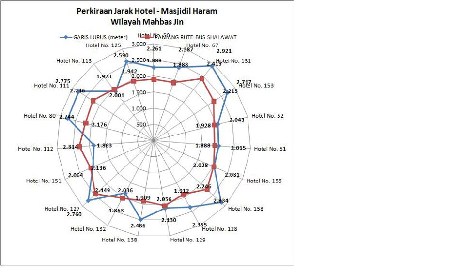 Jarak Antara Maktab - Masjidil Haram