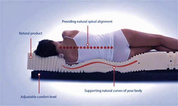 Best Mattress for Healthy Back