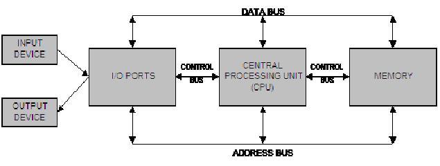 Sistem alur kerja komputer shun oguri diagram blok alur kerja komputer ccuart Image collections