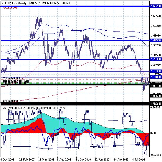 Евро продолжает снижение в зону локальной поддержки 1.0893.