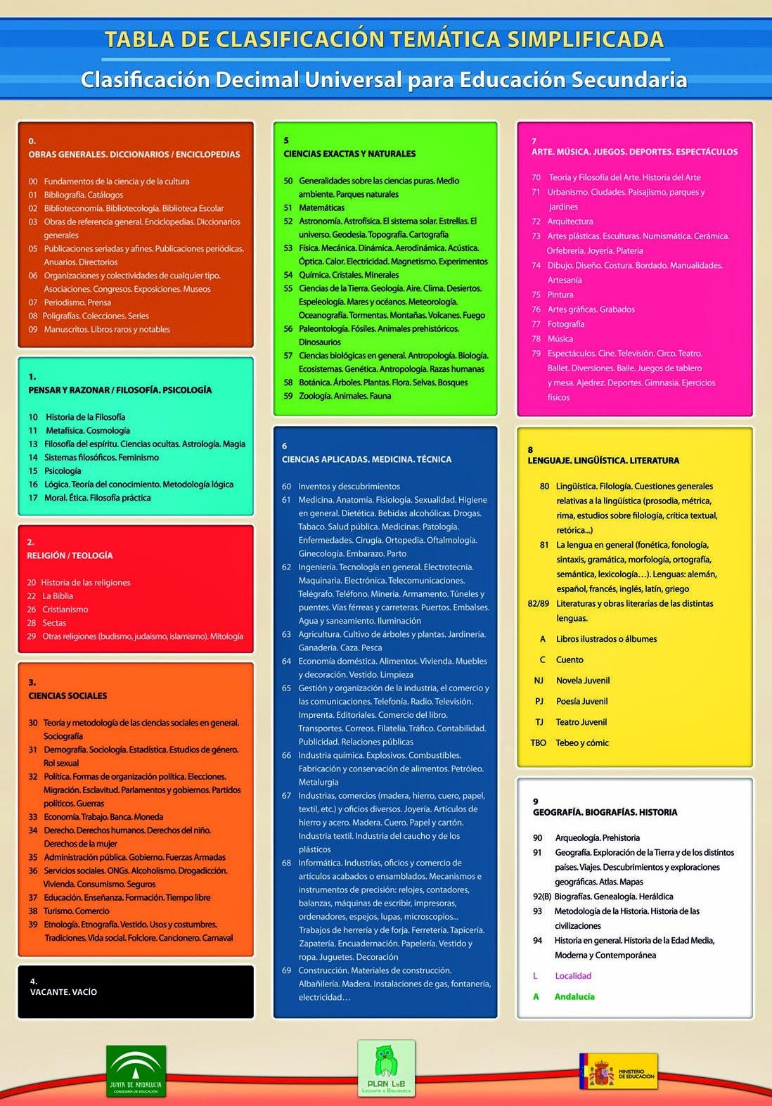 TABLA DE CLASIFICACIÓN TEMÁTICA