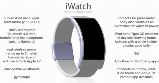 Apple iWatch Features and Specs