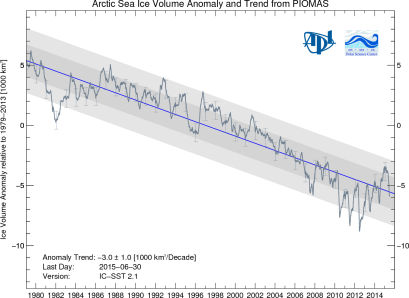 Arctic Sea Ice Volume Anomaly