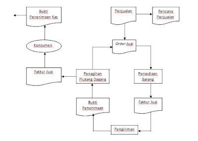 Gambar3 . Model Siklus Penjualan