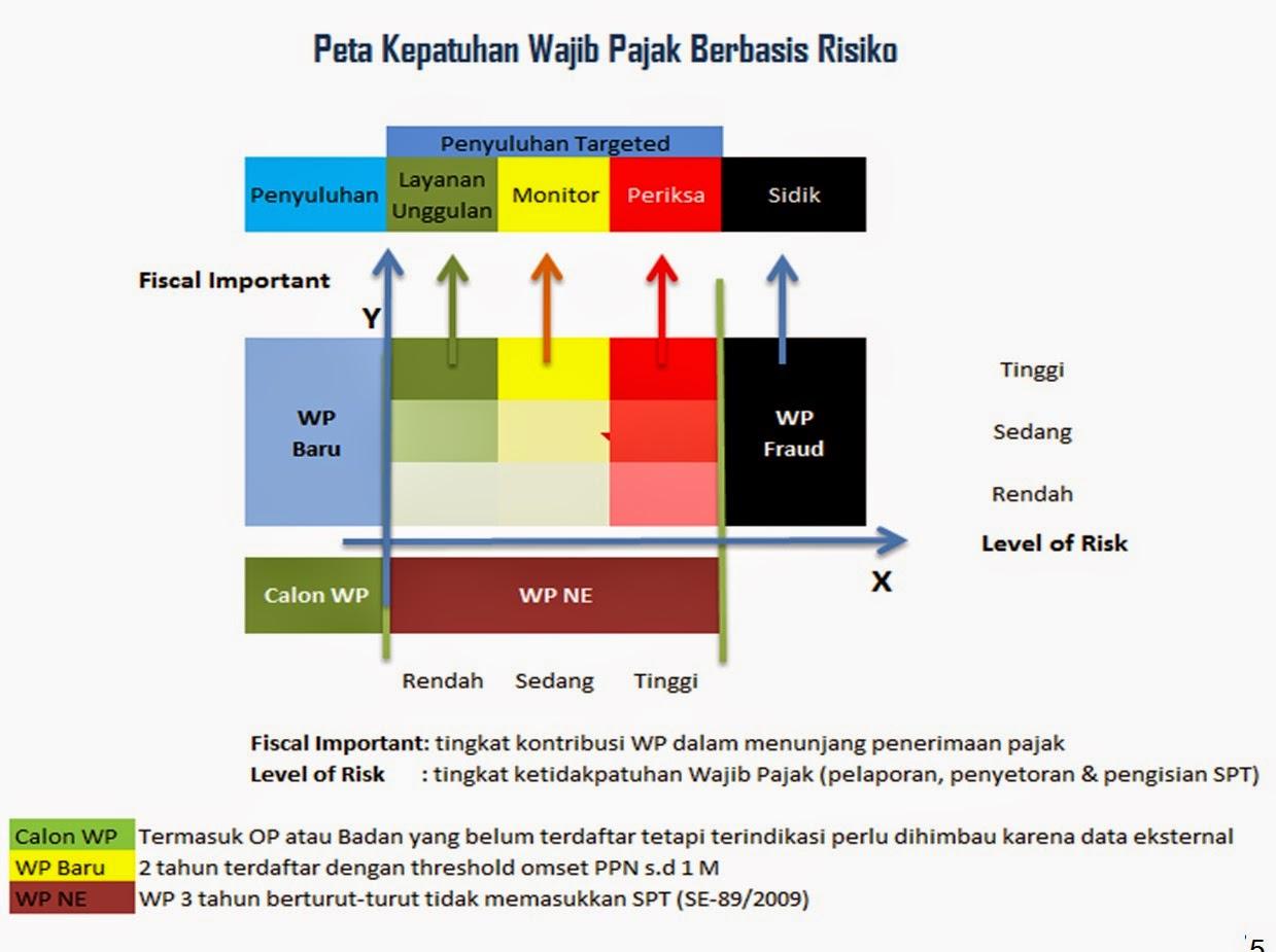 grafik model penerapan compliance risk management di direktorat jenderal pajak DJP
