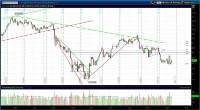 Дневной график  фьючерса нефти (CL)