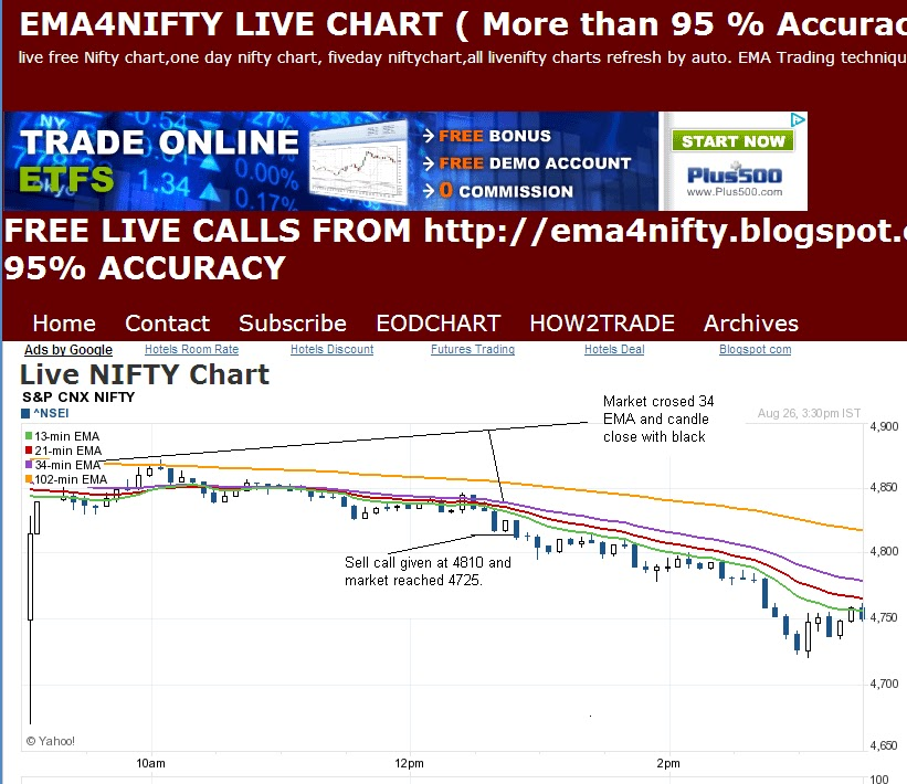 Live chart of nifty for free trading system