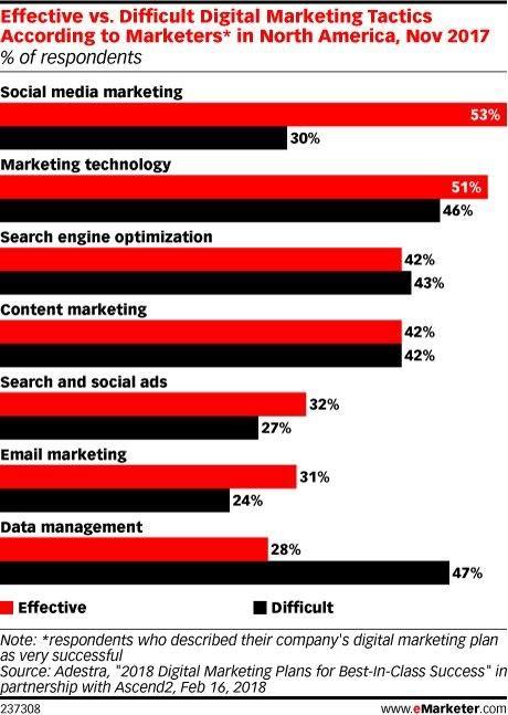 Efektif vs Tidak dari taktik Digital Marketing