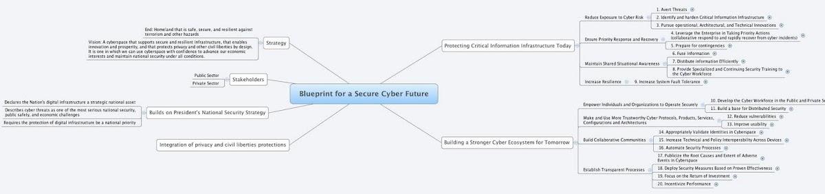 Anlisis de la estrategia de ciberseguridad blueprint for a secure anlisis de la estrategia de ciberseguridad blueprint for a secure cyber future segu info malvernweather Images