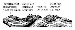 Skema bentuk-bentuk lipatan. (Sumber: Ganeca Exact)