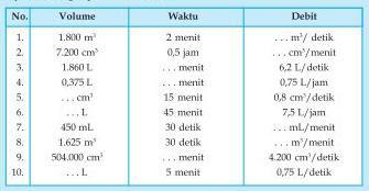 Soal Matematika SD Kelas 6 - Debit