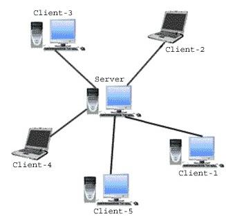 semua kebutuhan komuter lain yang ada dalam jaringan. Semua fungsi ...