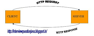 Describes the HttpRequest &amp; HttpRespond model, also the HTTP model 