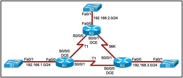 Refer to the exhibit. All routers are properly configured with default configurations and are running the OSPF routing protocol. The network is fully converged. A host on the 192.168.3.0/24 network is communicating with a host on the 192.168.2.0/24 network.