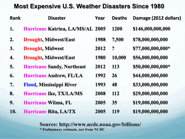 Most Expensive Natural Disasters In Us History