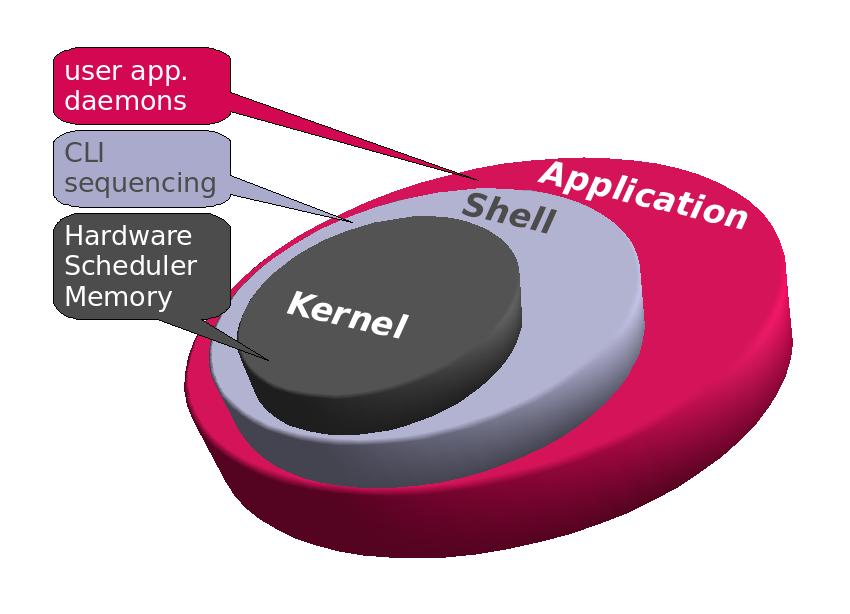 Resultado de imagen para kernel