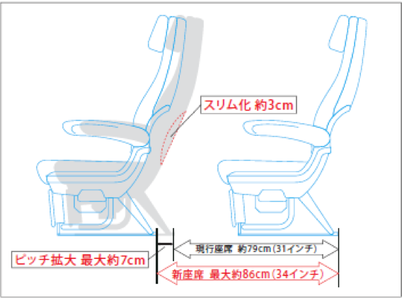 The slimmed seat back design of JAL SKY WIDER has added extra 3 cm of legroom