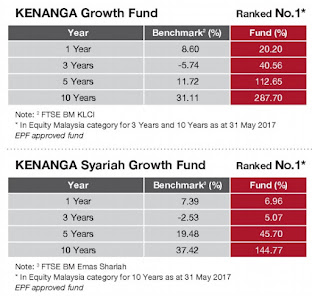 Kenanga Unit Trust Perfomance