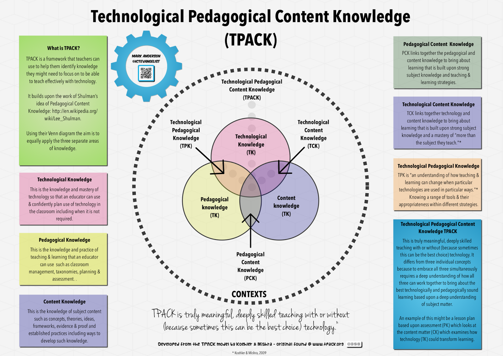 pedagogical knowledge 13 providers ensure that candidates apply content and pedagogical knowledge as reflected in outcome assessments in response to standards of specialized.
