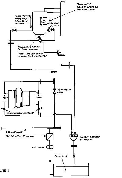 Marineshelf Turbocharger Lubrication