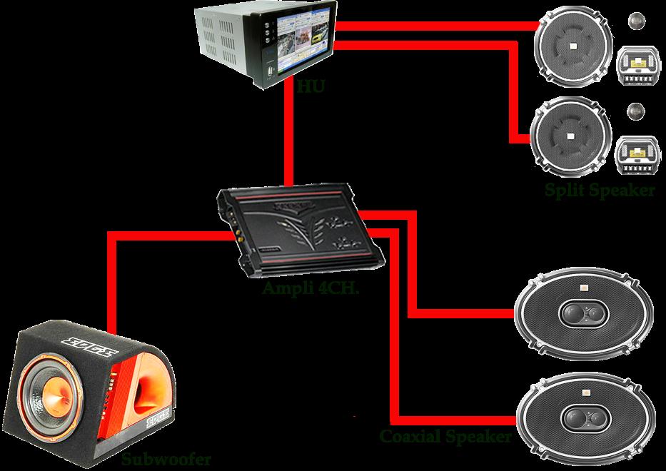 Otomotipsntricks  Tips  U0026 Trik Optimalisasi Sound System