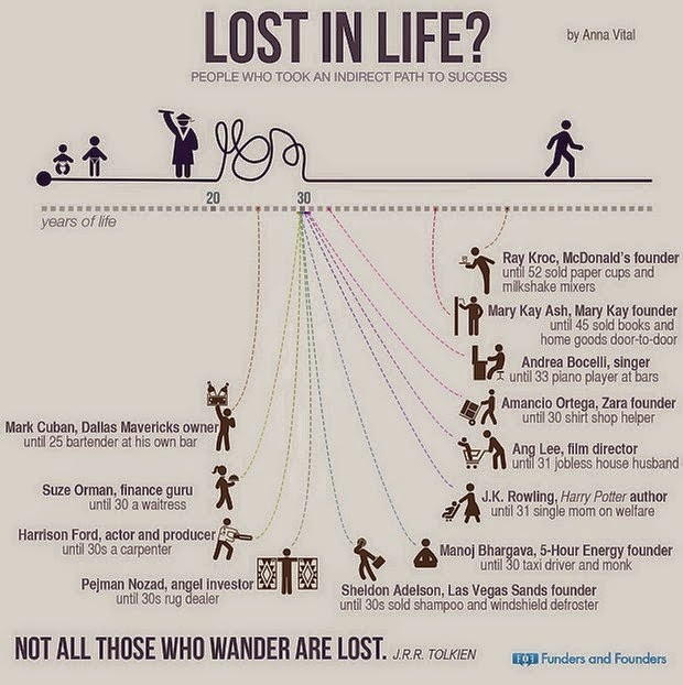 lost in life