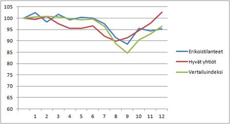 Suorien sijoitusteni kehitys vuonna 2011 suhteessa vertailuindeksiin.
